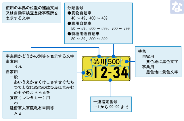 軽自動車ナンバープレートの見方(読み方)