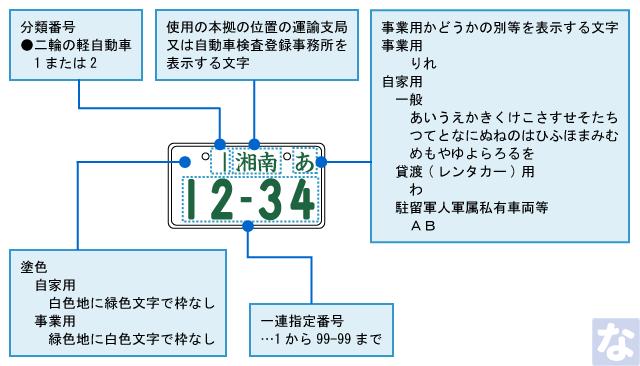二輪の軽自動車ナンバープレートの見方(読み方)