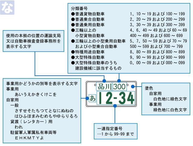登録自動車ナンバープレートの見方(読み方)