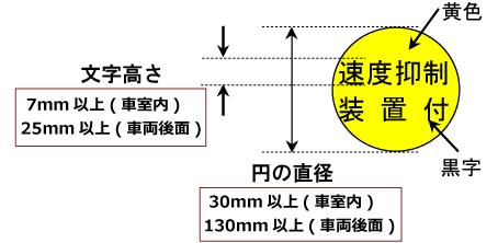 速度抑制装置付ステッカー大きさの基準