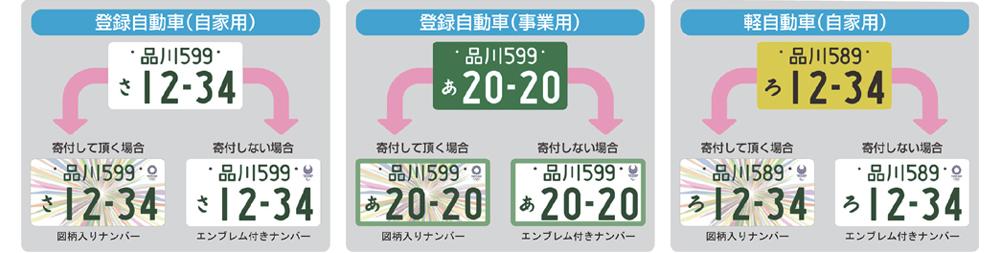 従来のナンバープレートから東京2020オリンピック・パラリンピック特別仕様ナンバープレート図柄入りへ変更