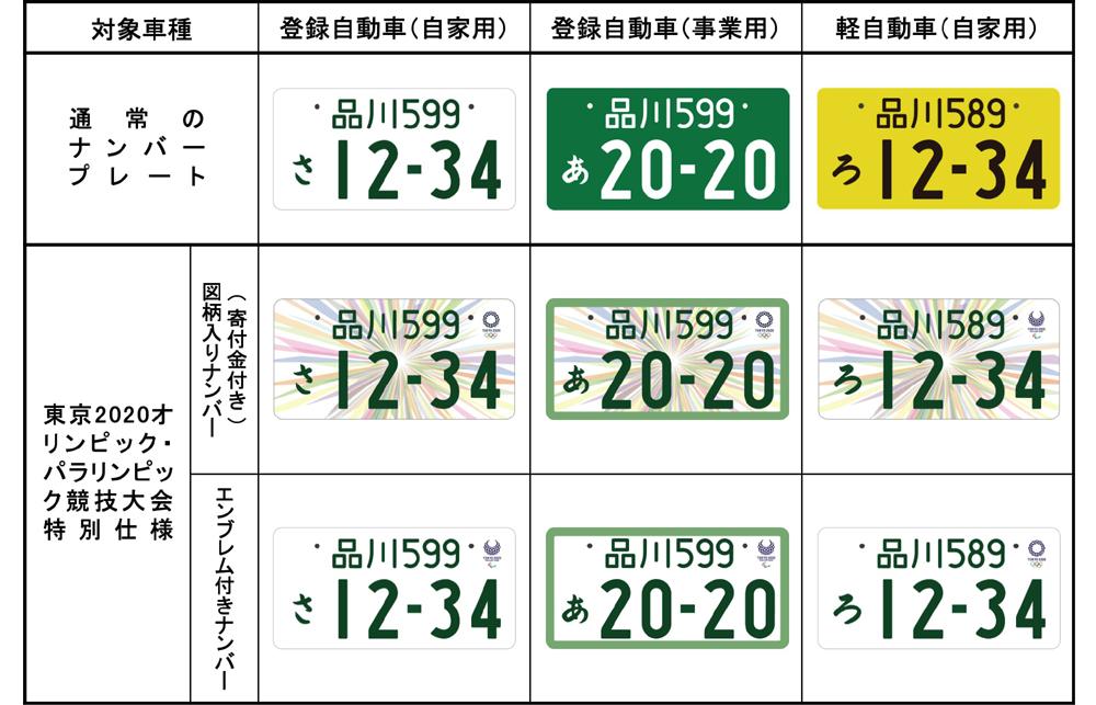 東京オリンピック・パラリンピック特別仕様ナンバープレート一覧表